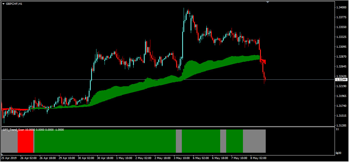 GBPCHF Swing Point Trader Based Buy Idea
