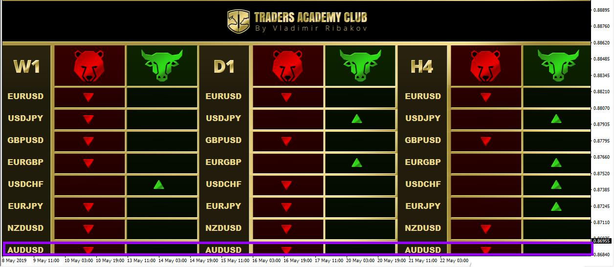 AUDUSD Swing Point Trader Based Sell Idea