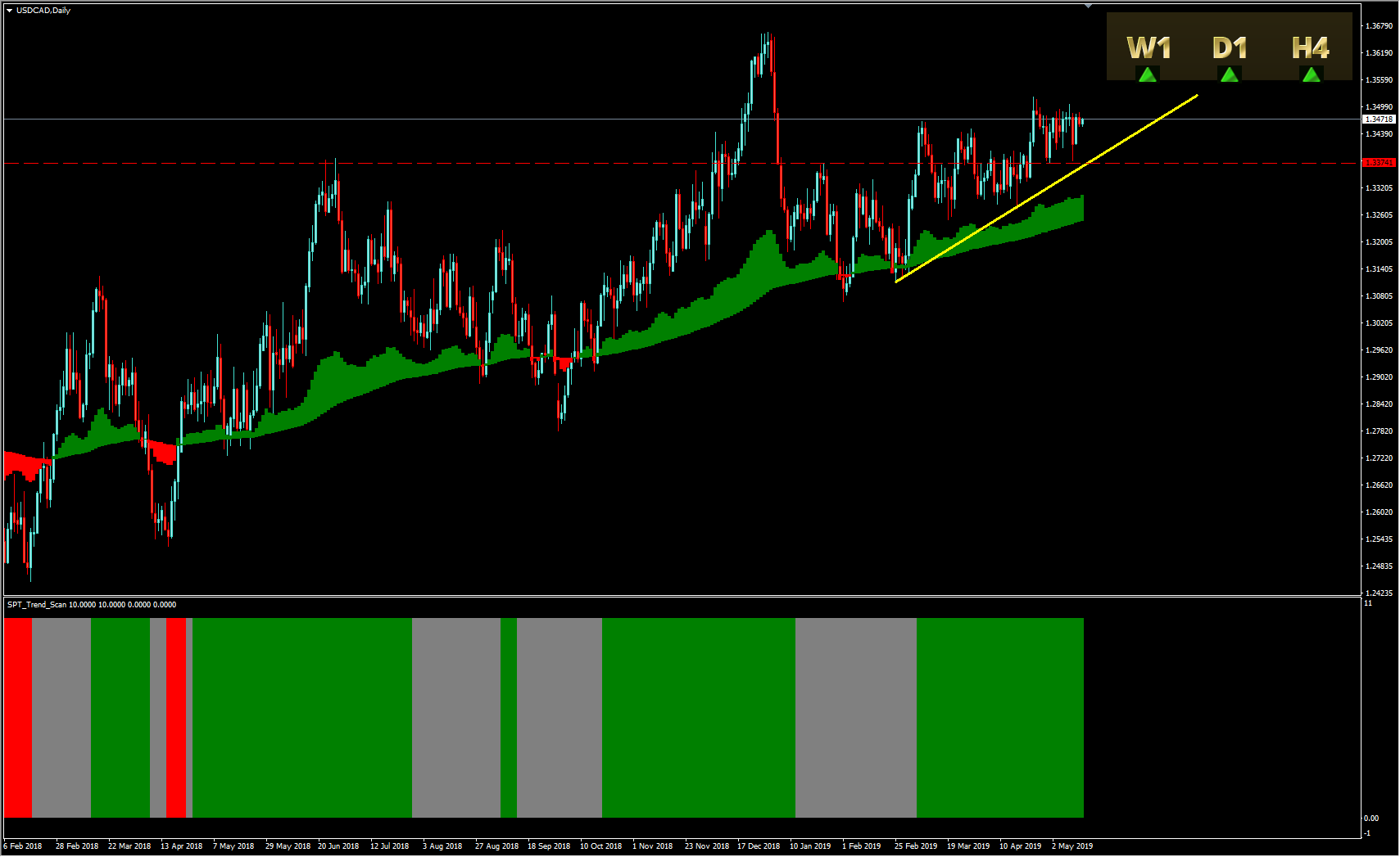 USDCAD Swing Point Trader Based Buy Idea