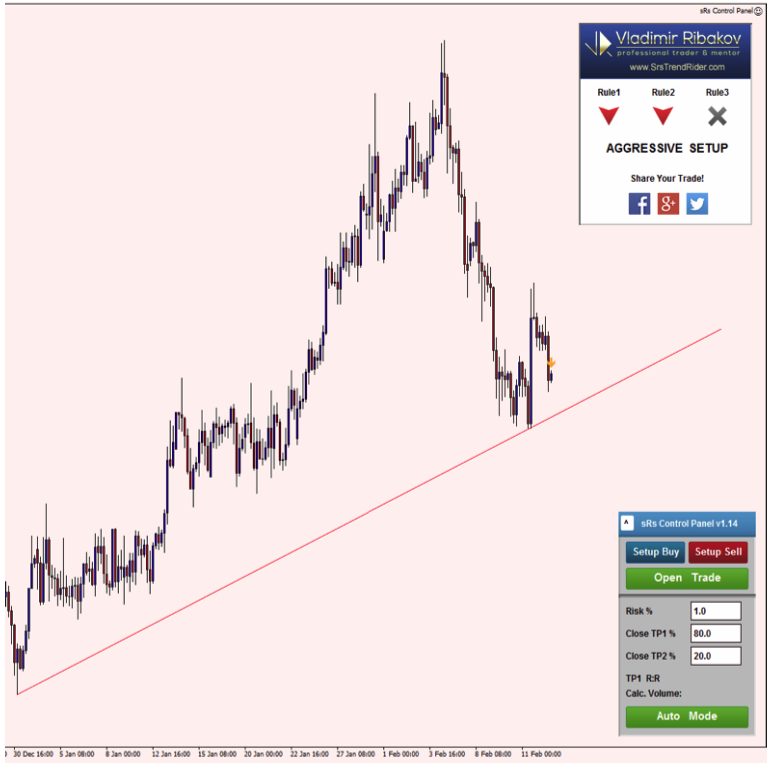 srs trend rider pro 2 live trading review