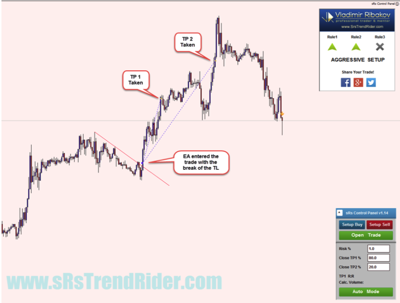 sRs Trend Rider 2.0 trading review