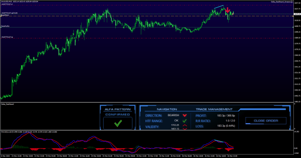 XAUUSD Forex FX Delta Entry March 27 2020