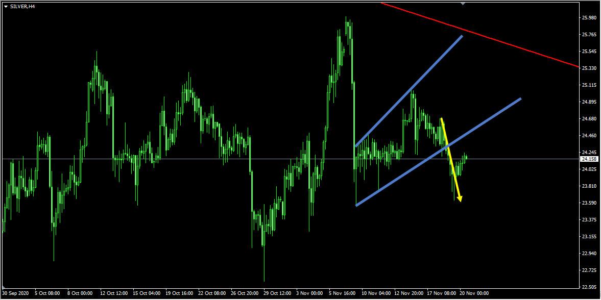 Weekly Trades Summary November 20th 2020
