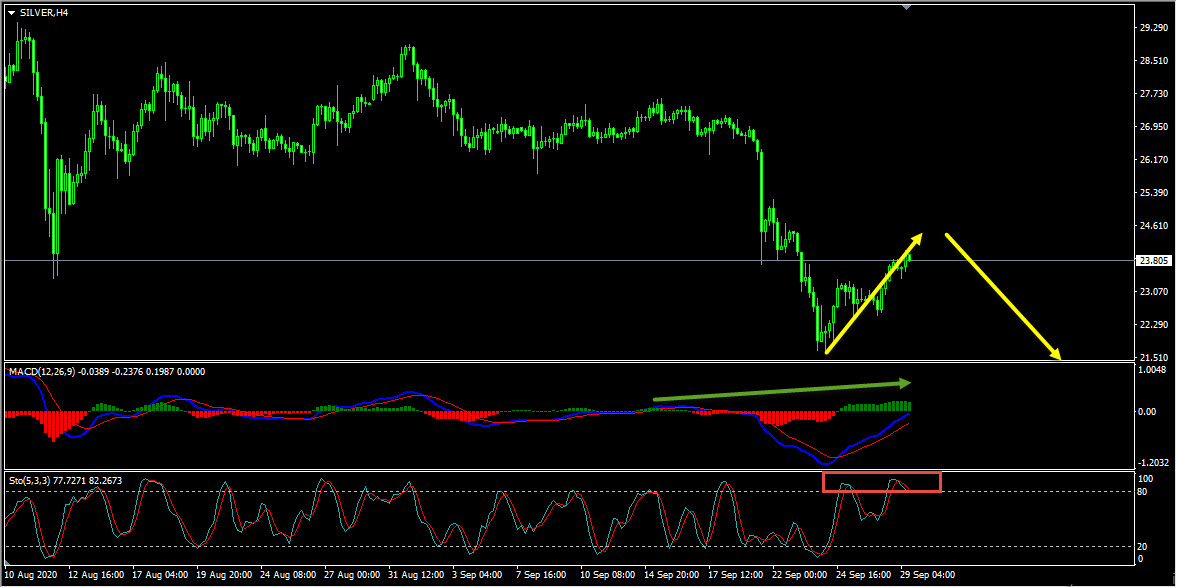 Silver Technical Analysis And Forecast