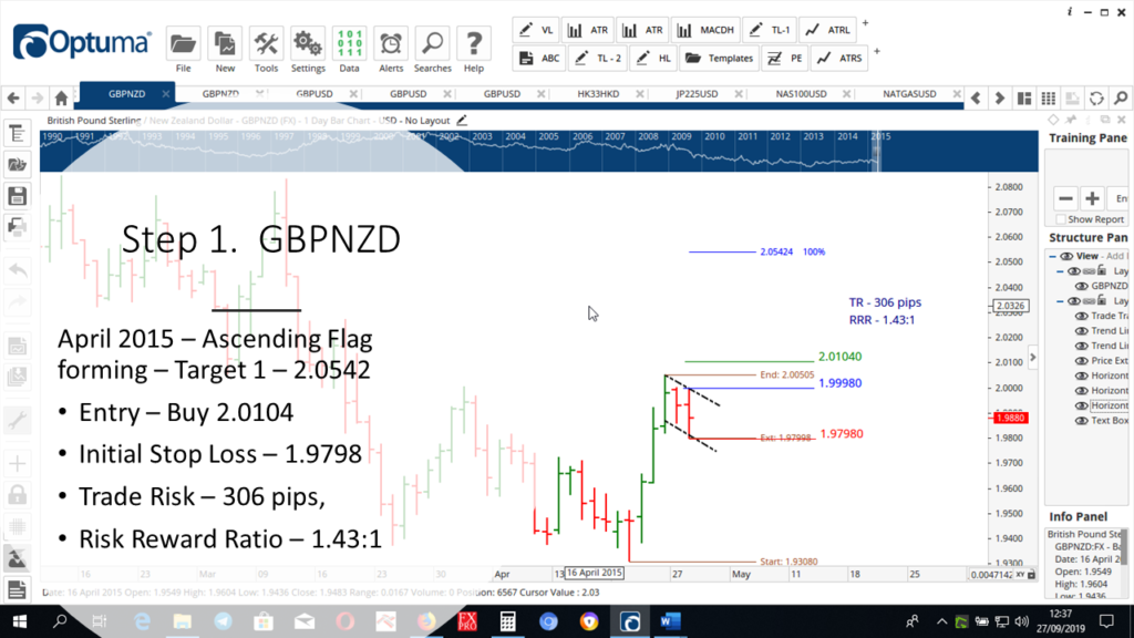 Step-1-GBPNZD