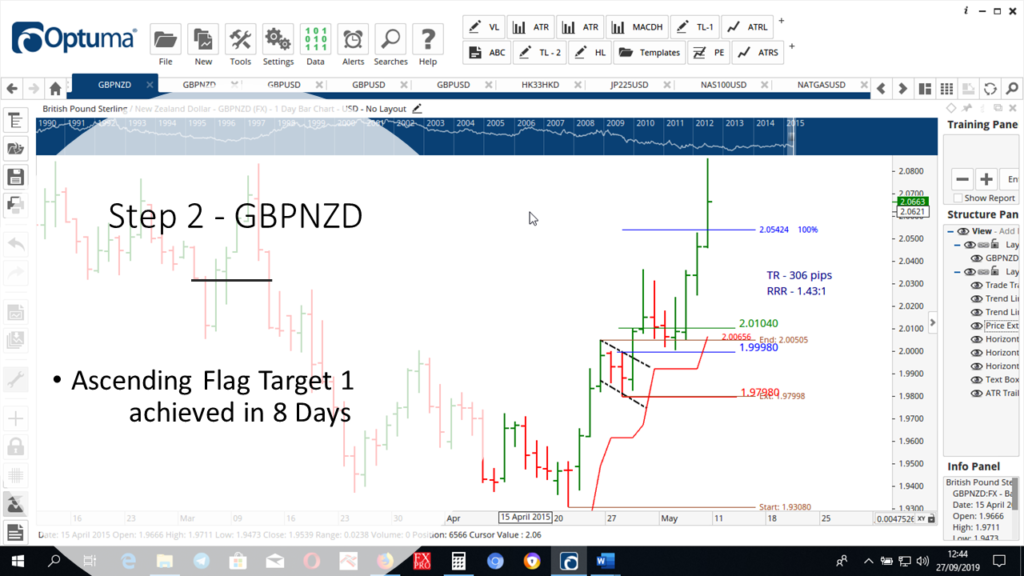 Step-2-GBPNZD