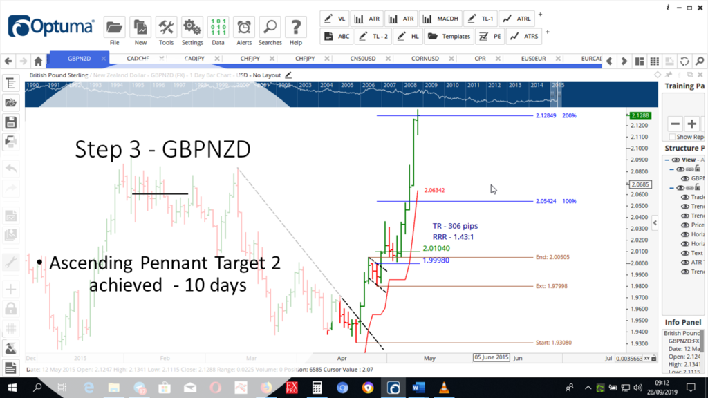 Step-3-GBPNZD