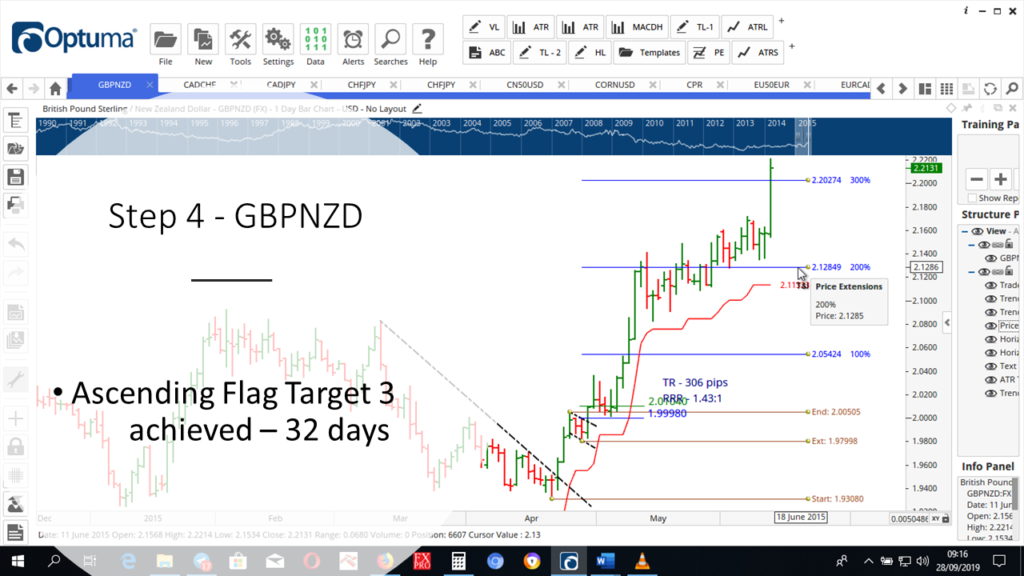 Step-4-GBPNZD