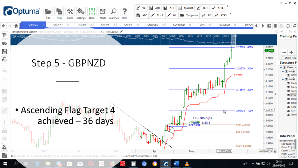 Step-5-GBPNZD