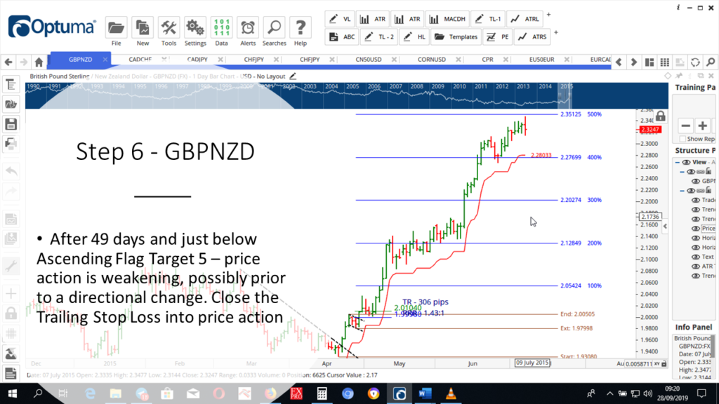 Step-6-GBPNZD