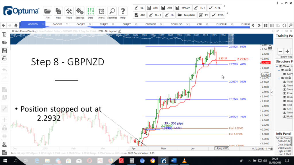 Step-8-GBPNZD