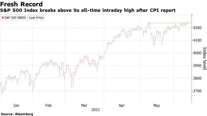 Stocks Trade at Record, Yields Steady After CPI: Markets Wrap