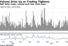 U.S. Stocks, Treasuries Drift Before Fed Decision: Markets Wrap
