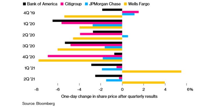 U.S. Stocks Decline; Treasury Yields Extends Drop: Markets Wrap