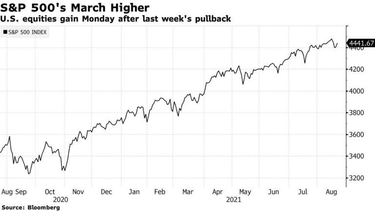 Stocks Rise to Record High Amid Vaccine Approval: Markets Wrap