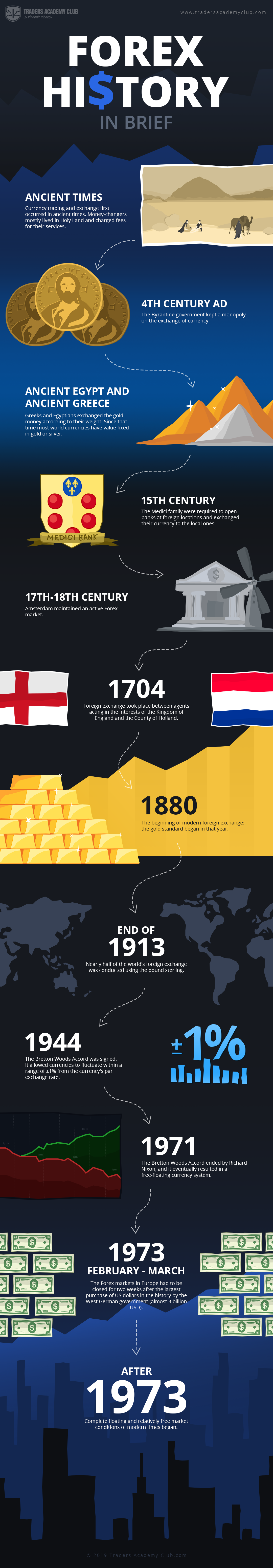 What is Forex - Brief History Infogram