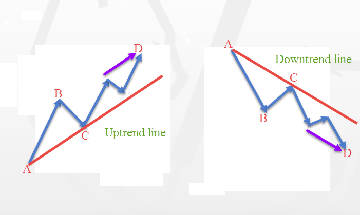 Free Killer Forex Strategy - Double Trend Line Principle
