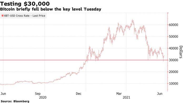 Bitcoin Bounces Back After Tumbling Below $30,000 Threshold