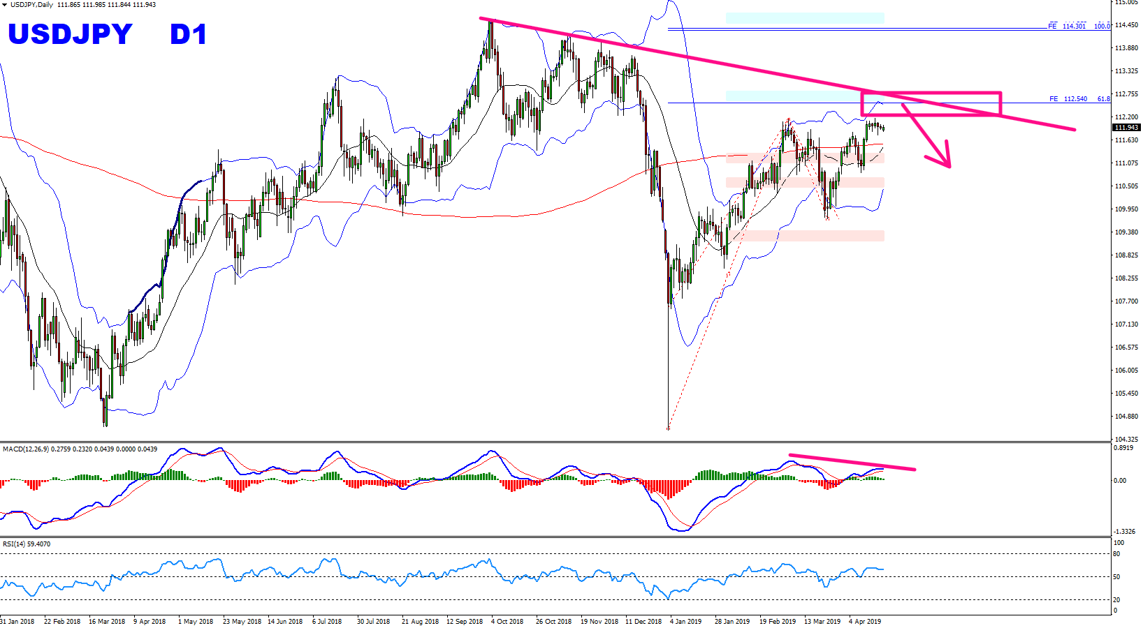Forex Weekly Forecast April 22nd 2019