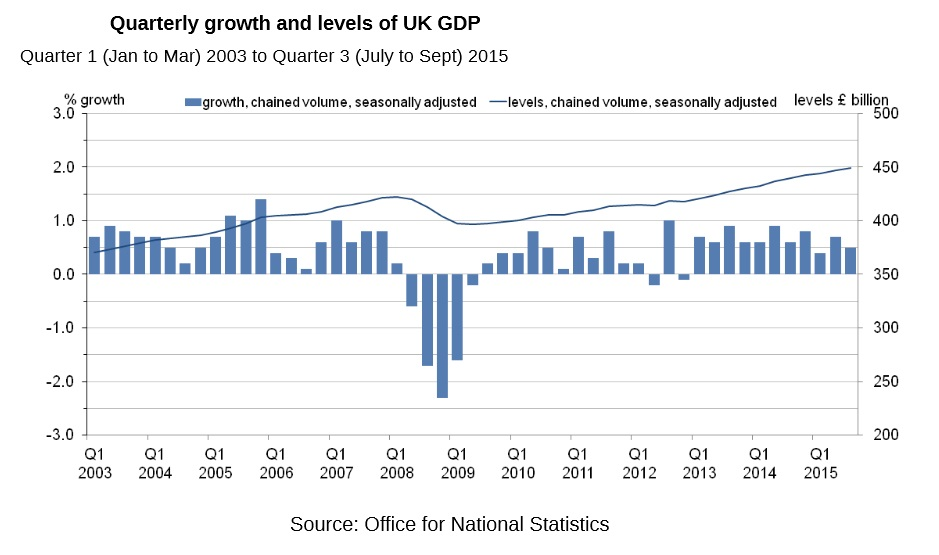 uk gdp Gross domestic product (gdp) is a monetary measure of the market value of all final goods and services produced in a period (quarterly or yearly) of time.