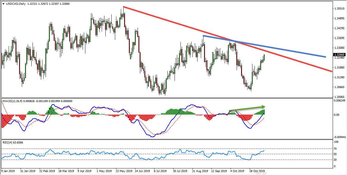 USDCAD Short Term Sell Trade Opportunity