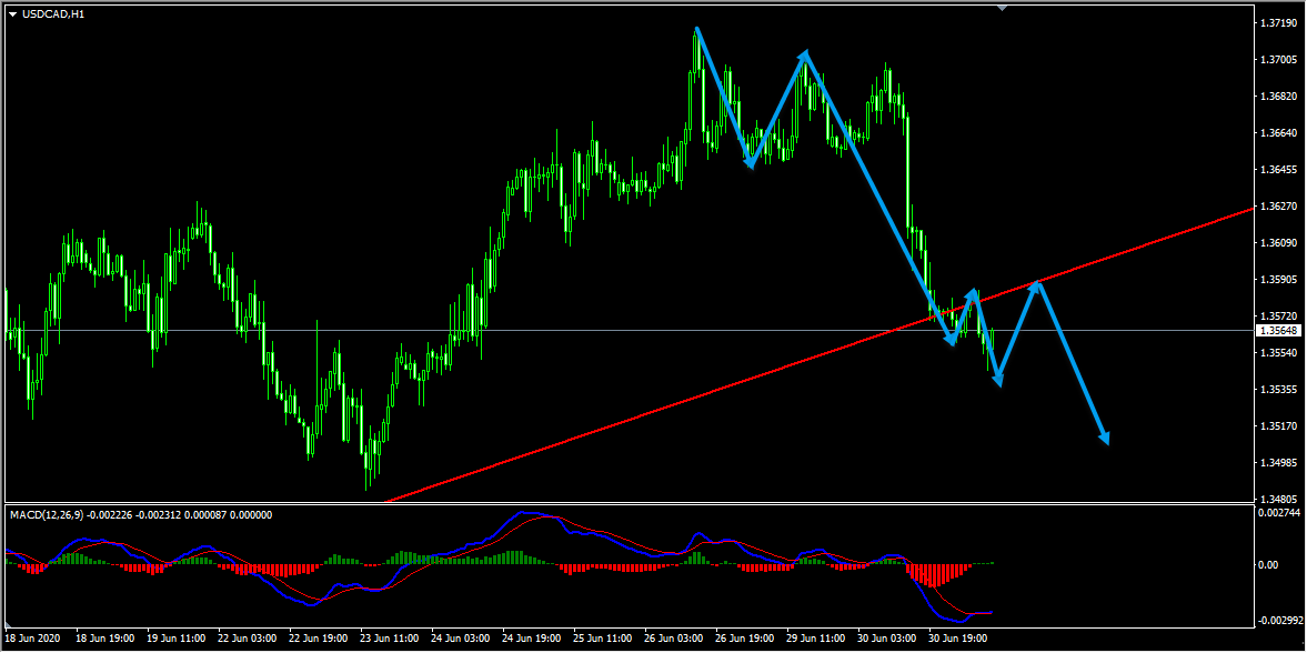 USDCAD Technical Analysis And Forecast