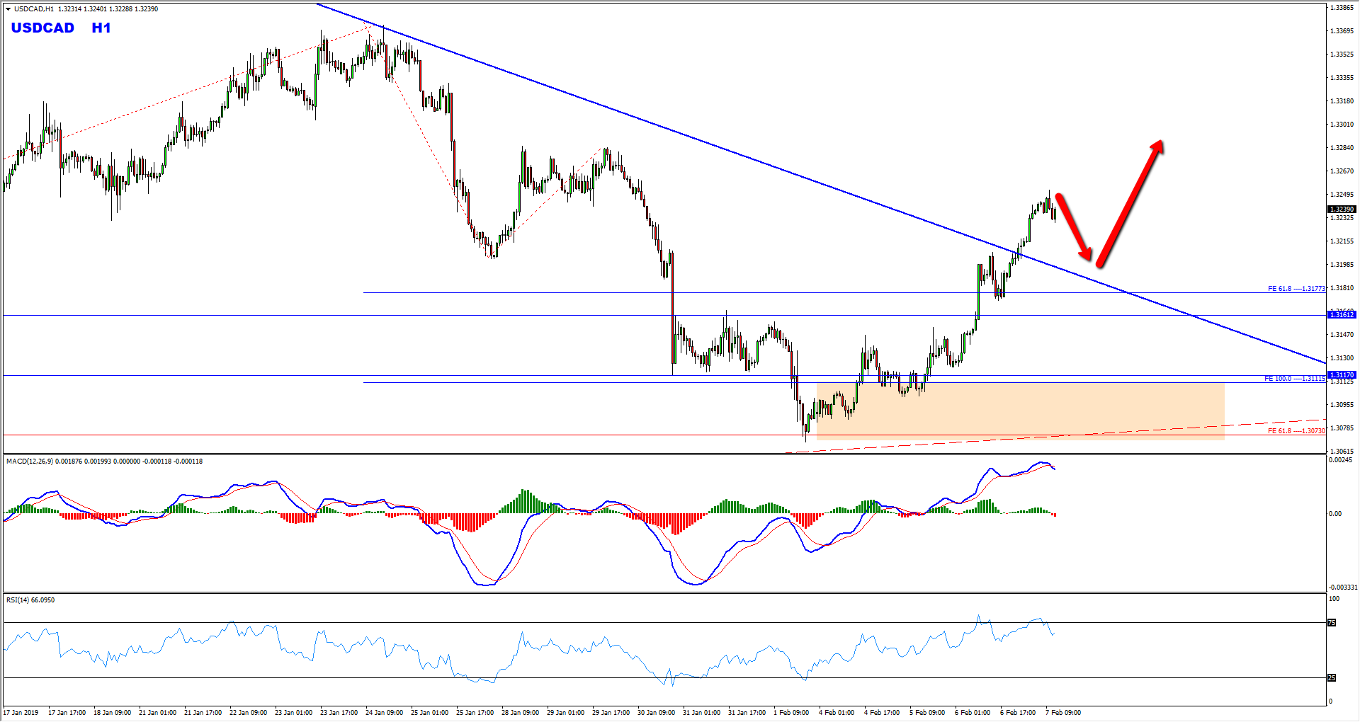 USDCAD Short Term Bullish Opportunity Forming At The Moment