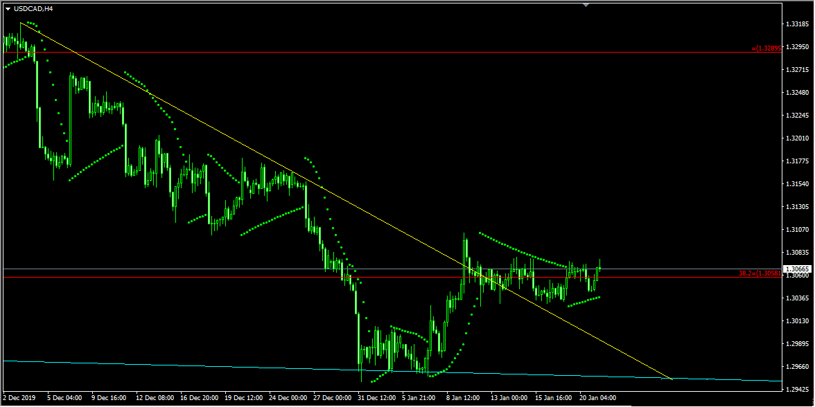 Technical Analysis - USDCAD Buy Idea
