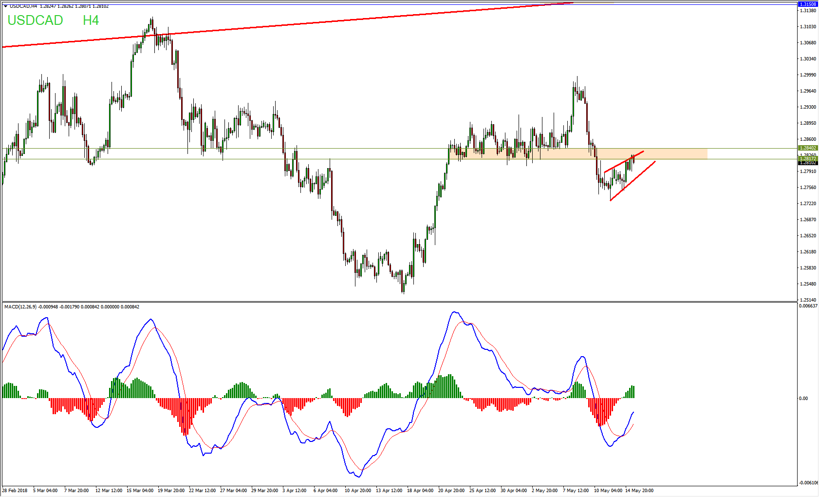USDCAD Potential Sell Opportunity Forming