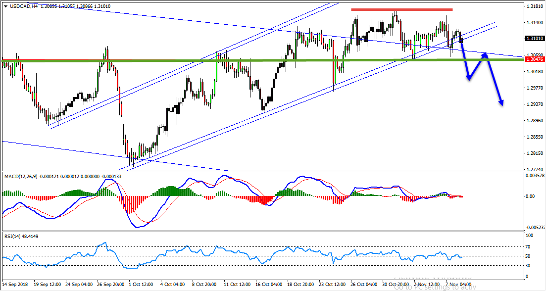 USDCAD Bearish Opportunity Forming At The Moment