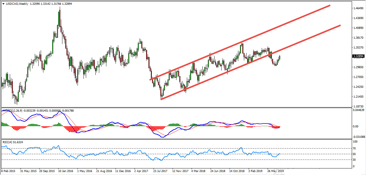 USDCAD Critical Zone Provides Bearish Opportunity