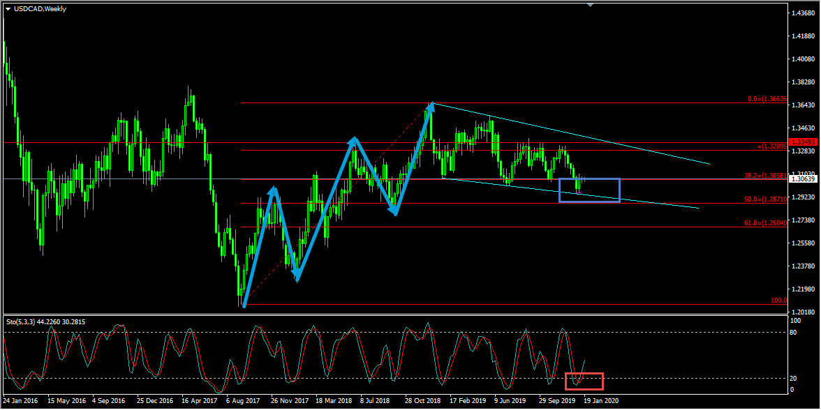 USDCAD Buy Trade Idea Update And Follow Up