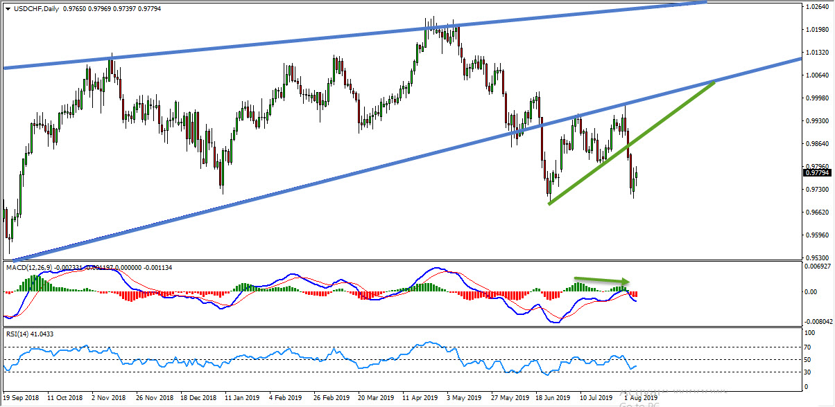 USDCHF Sell Opportunity After Trend Line Breakout