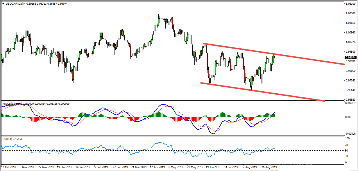 USDCHF Daily Channel Provides Bearish Opportunity
