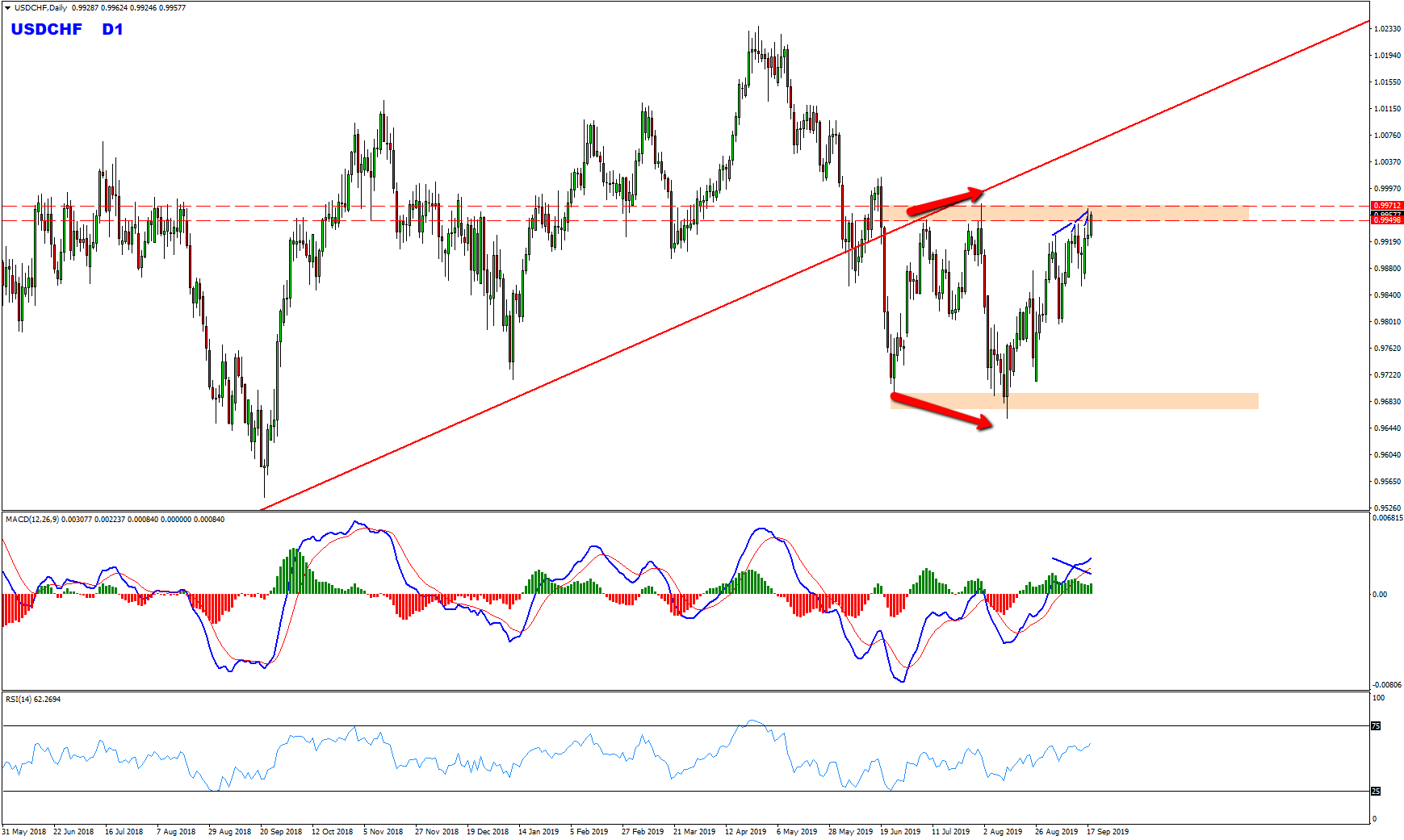 USDCHF Daily Range Provides Sell Opportunity