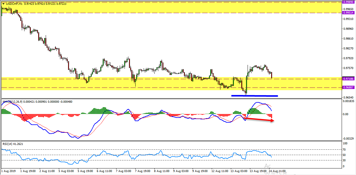 USDCHF Bullish Opportunity Forming At The Moment