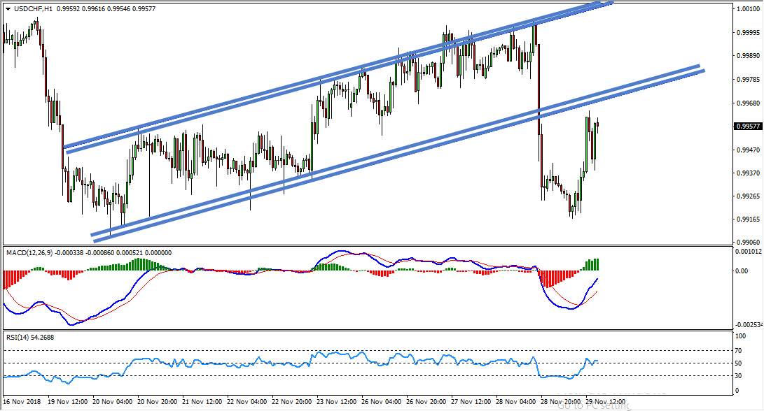 USDCHF Sell Opportunity Update And Follow Up