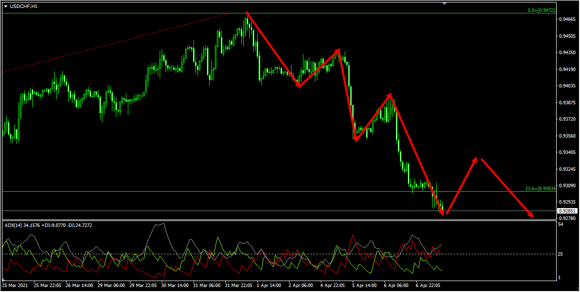 USDCHF Forecast And Technical Analysis