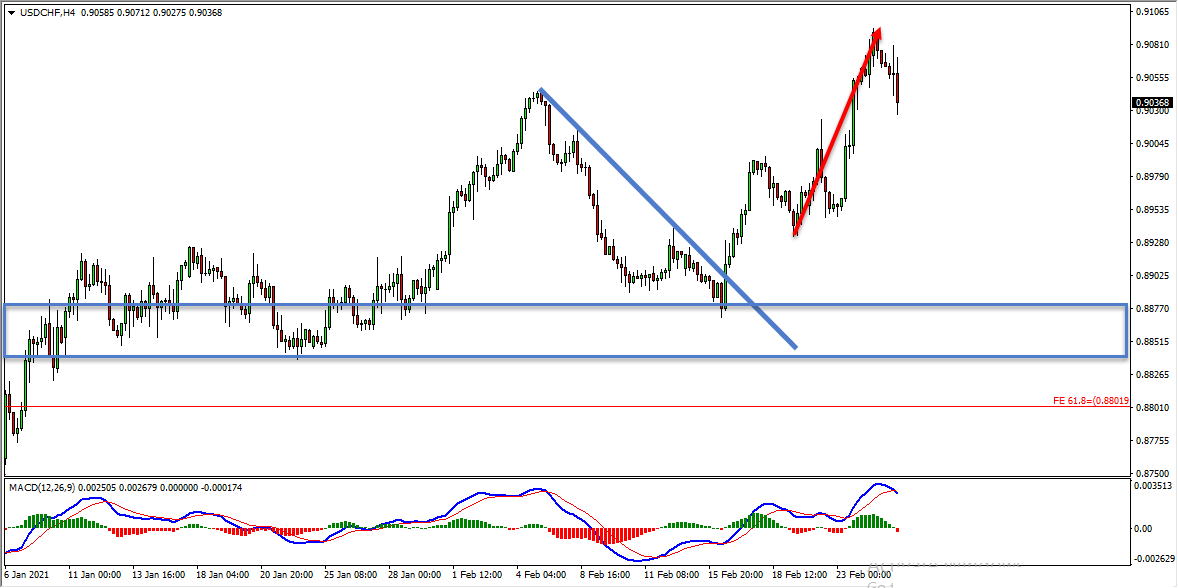 USDCHF Forecast Follow Up and Update