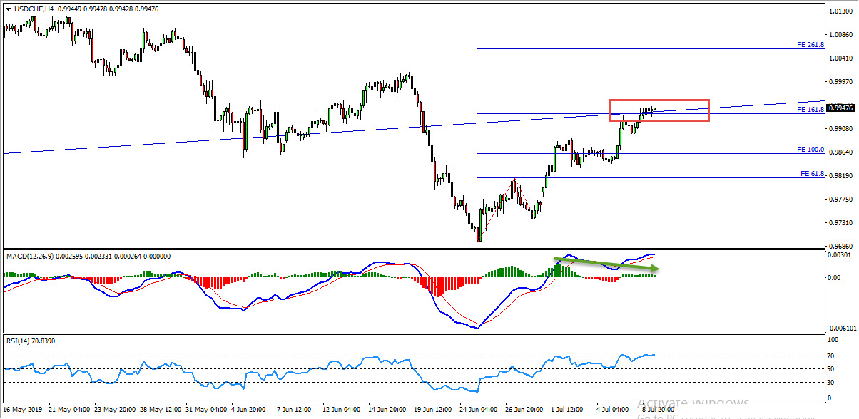 USDCHF Potential Bearish Opportunity From Critical Zone