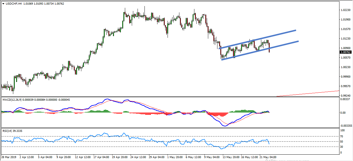 USDCHF Bearish Flag Provides Sell Opportunity