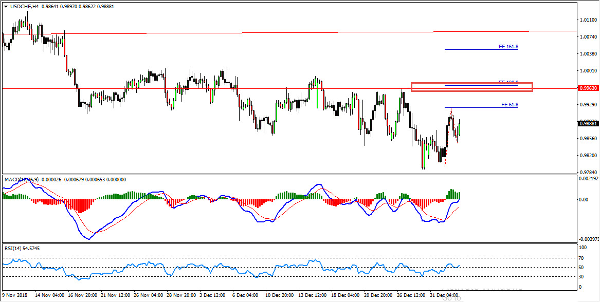 USDCHF Weekly Triangle Provides Sell Opportunity