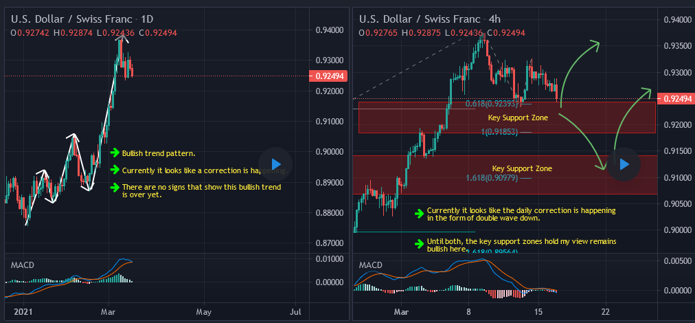 Weekly Summary And Review March 19th 2021