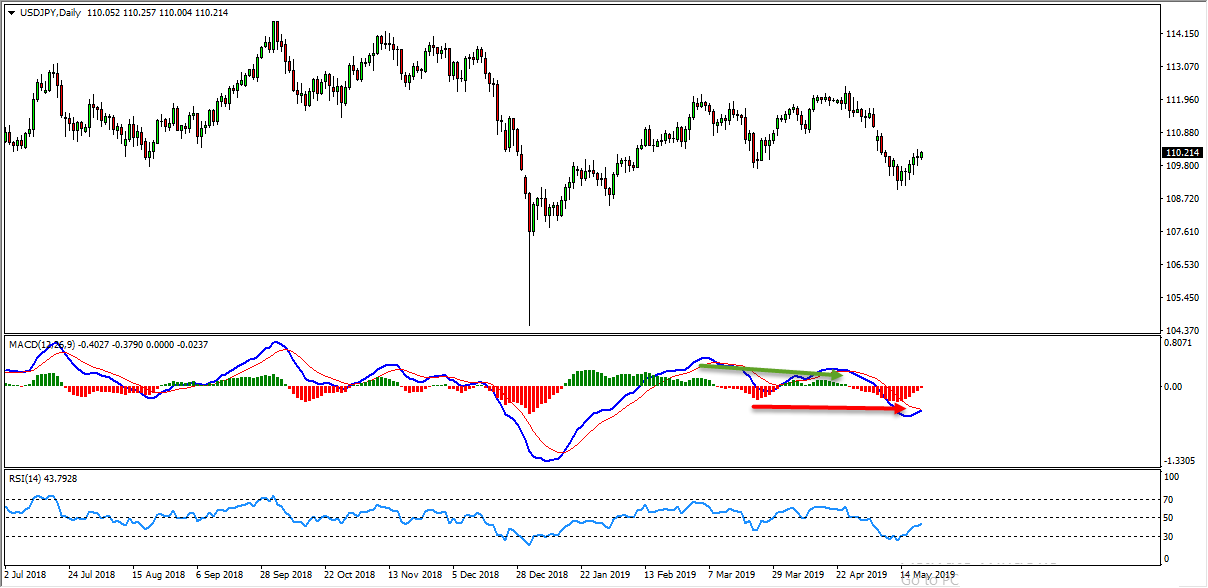 USDJPY Sell Opportunity Forming At The Moment