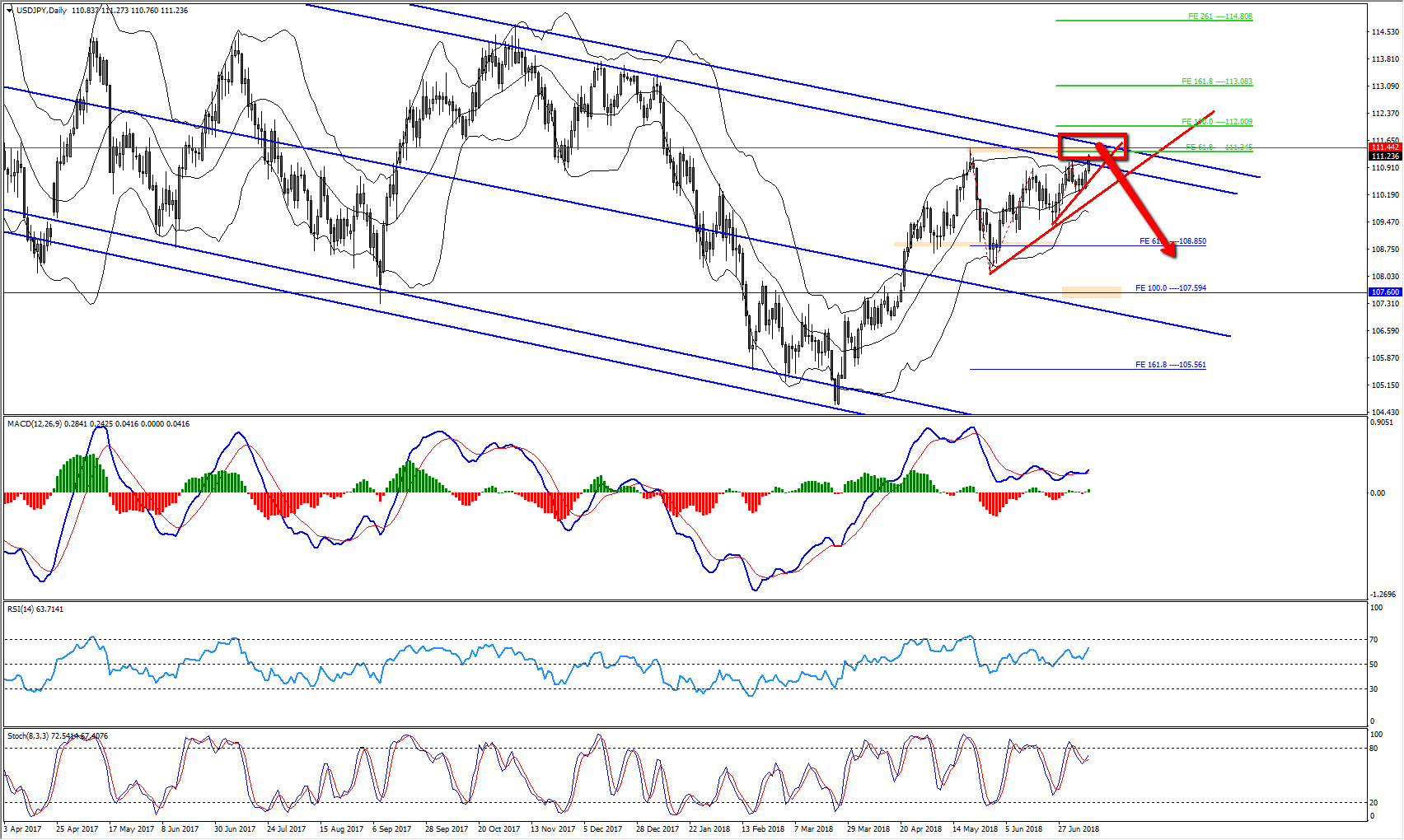 USDJPY Bearish Channel Provides Sell Opportunity