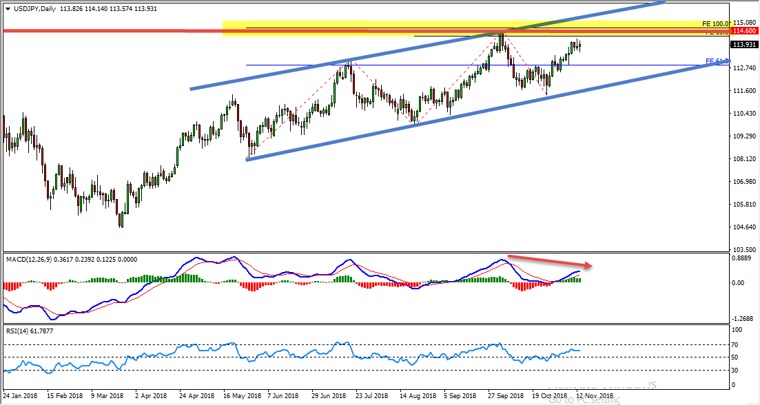 USDJPY Critical Zone Provides Sell Opportunity