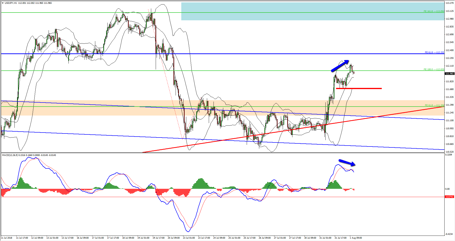 USDJPY Follow Up And Update Of The Buy Opportunity