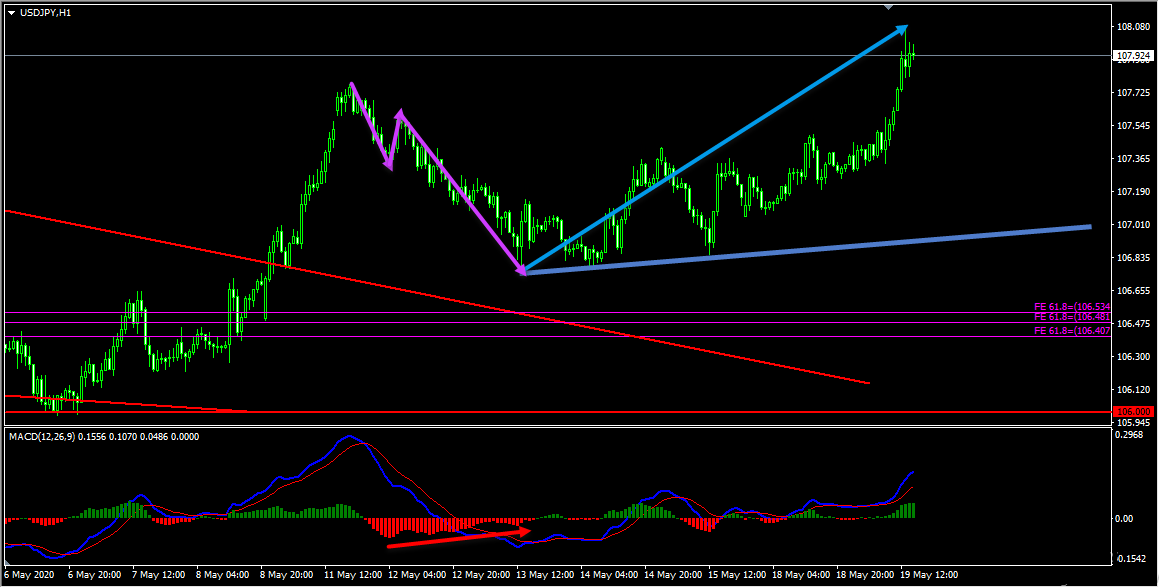 USDJPY Forecast Update And Follow Up