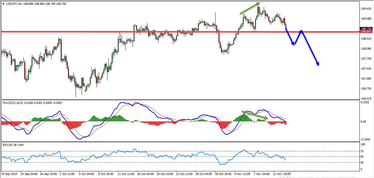 USDJPY Sell Trade Setup Based On MACD Indicator Divergence