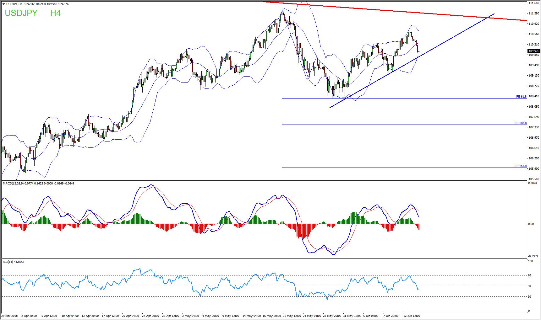USDJPY Trend Line Break Will Provide Sells